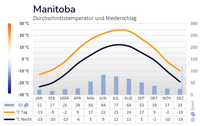 Kanada Durchschnittstemperatur und Niederschlag